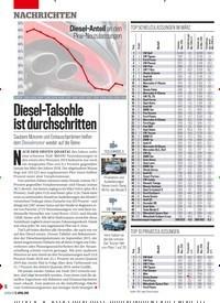 Titelbild der Ausgabe 16/2019 von Diesel–Talsohle ist durchschritten. Zeitschriften als Abo oder epaper bei United Kiosk online kaufen.